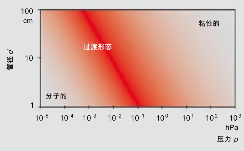 根据 p · d 乘积的真空流动范围