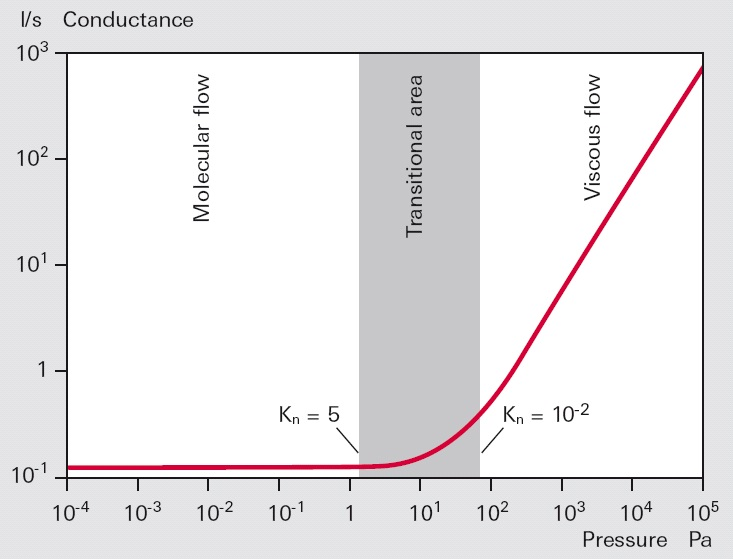 Conductance of a smooth round pipe as a function of the mean pressure in the pipe