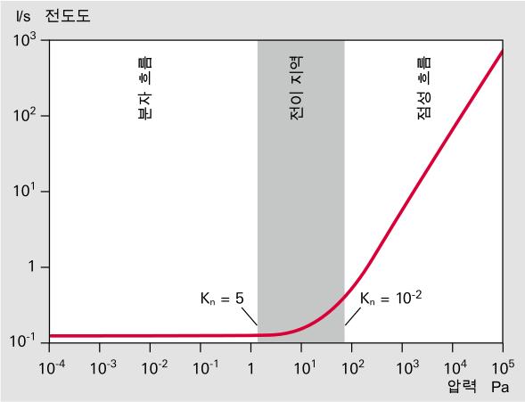 파이프의 평균 압력에 따른 부드럽고 둥근 파이프의 전도도