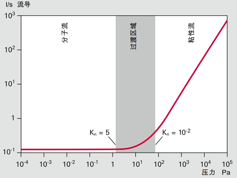 根据管中平均压力,光滑圆形管的电导