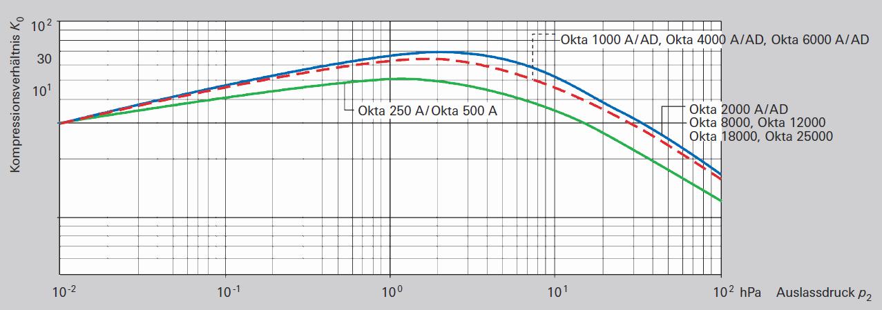 Leerlaufkompressionsverhältnis für Luft von Wäkzkolbenpumpen