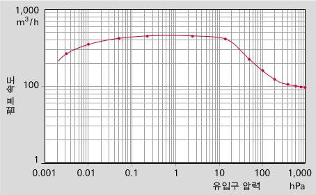 Hepta 100과 Okta 500을 갖춘 펌핑 스테이션의 체적 유량율(펌프 속도)