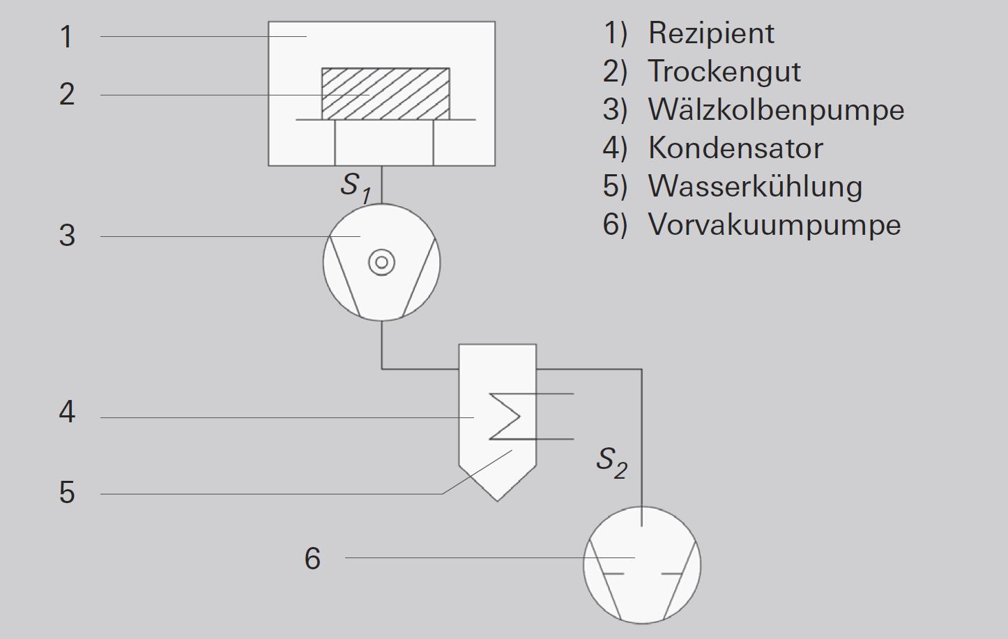 Trocknungsanlage (schematisch)