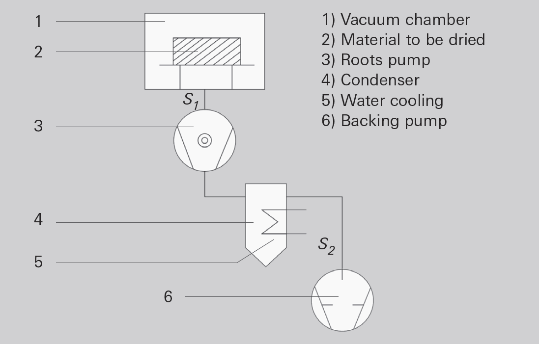 Drying system (schematic)