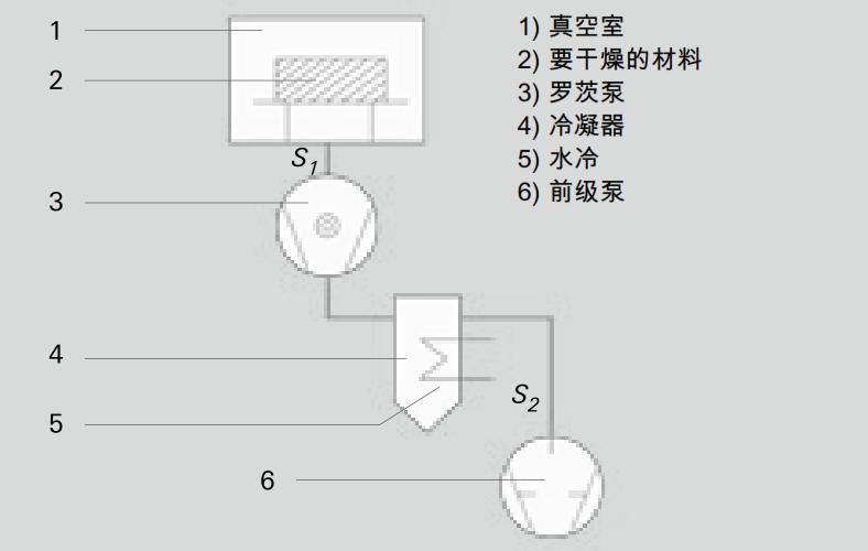 干燥系统(示意图)