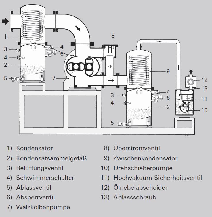 Wälzkolbenpumpstand zur Dampfkondensation
