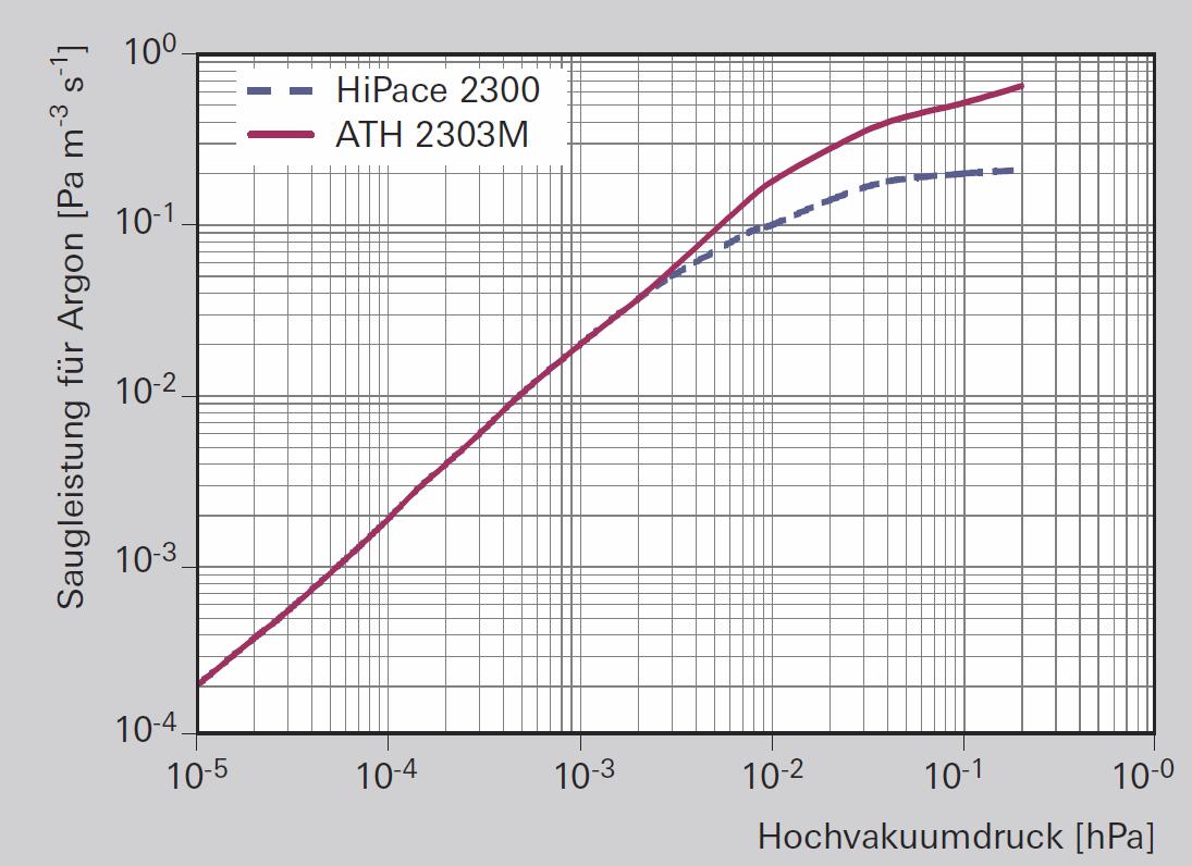 Gasdurchsatz unterschiedlicher Turbopumpen bei hohen Prozessdrücken
