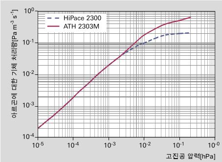 높은 공정 압력에서 서로 다른 터보 펌프의 기체 처리량