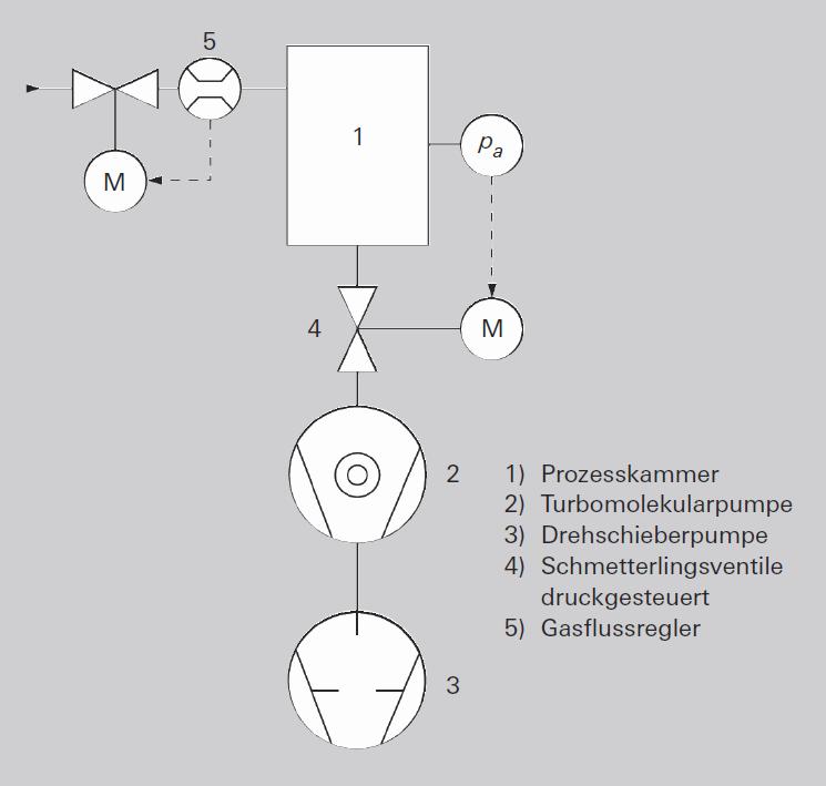 Vakuumanlage mit Druck- und Durchsatzregelung