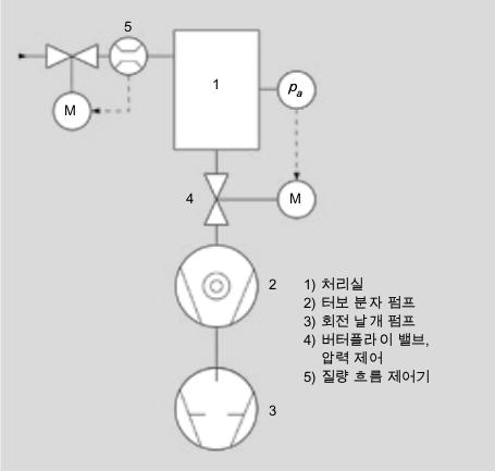 압력 및 처리량 조절이 가능한 진공 시스템