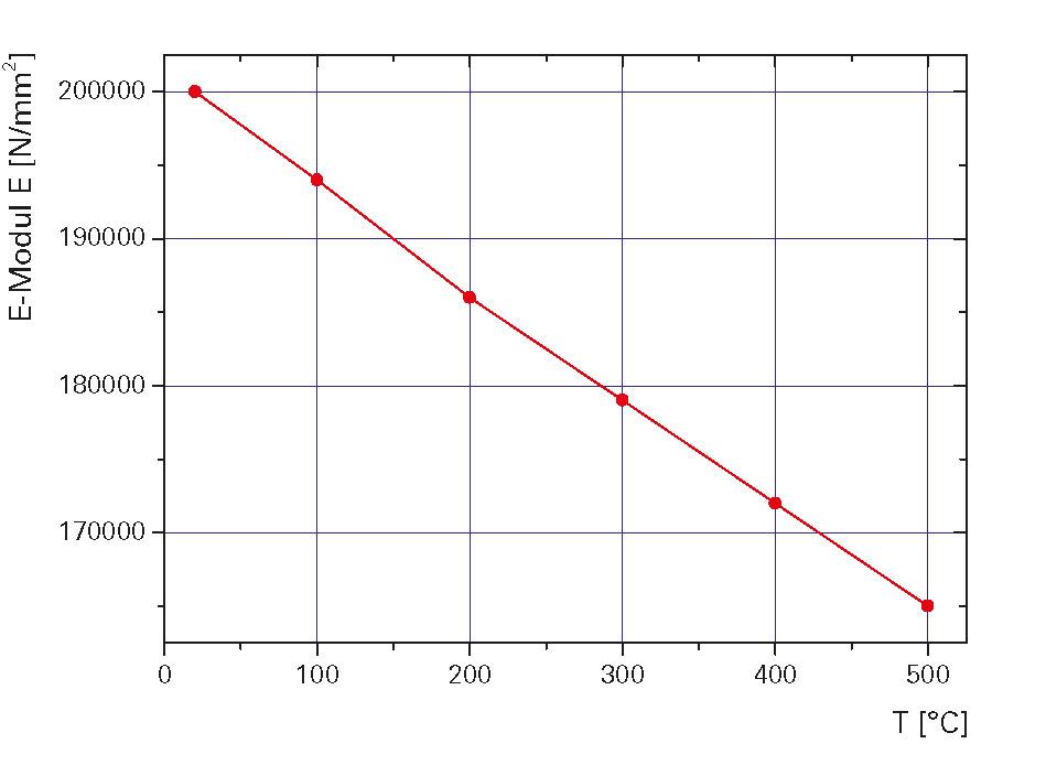 Temperaturabhängigkeit des Elastizitätsmoduls austenitischer Edelstähle