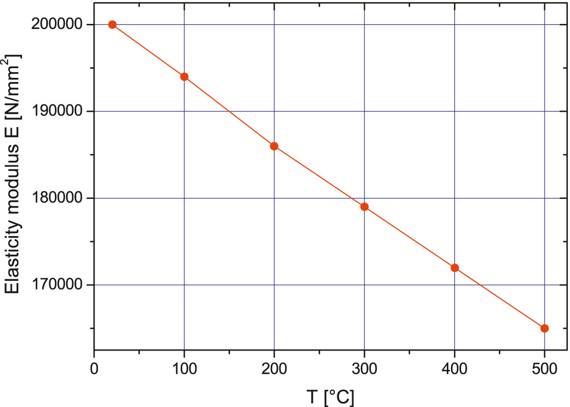 Temperature dependence of the elasticity modulus of austenitic stainless steel