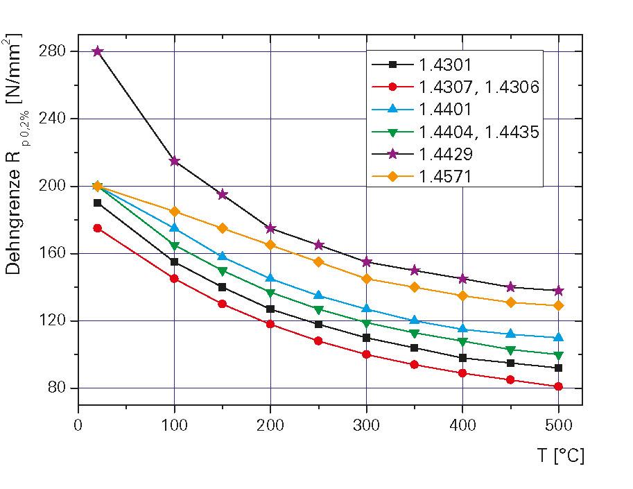Temperaturabhängigkeit der 0,2 % Dehngrenze austenitischer Edelstähle