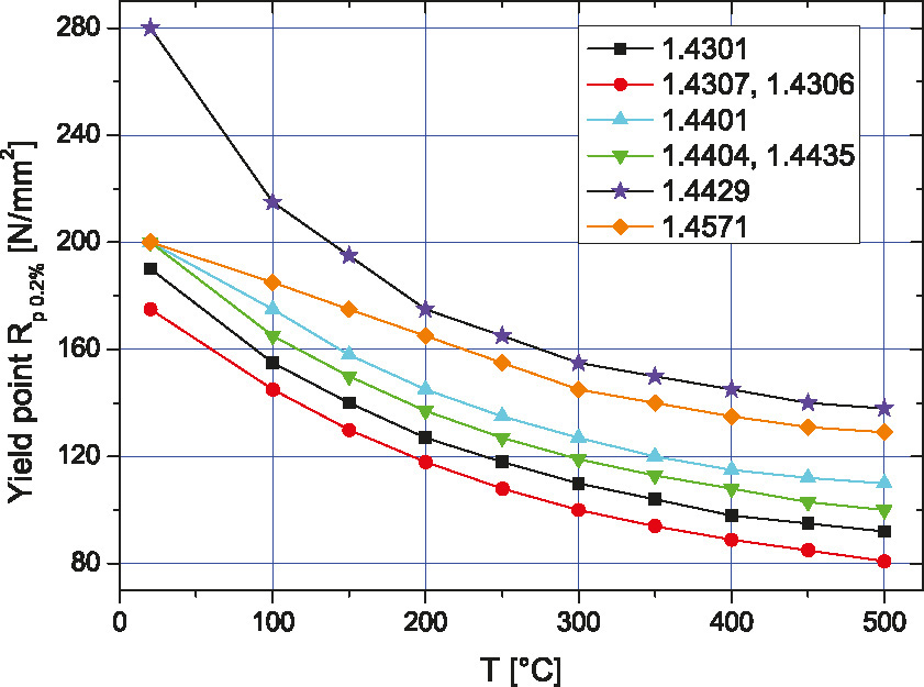 Temperature dependence of the 0.2% yield point of austenitic stainless steel