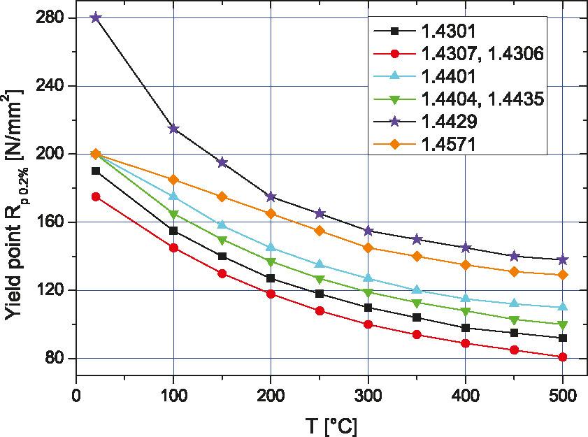 0.2% 屈服点奥氏体不锈钢的温度依赖性