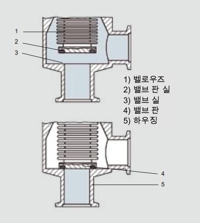 벨로우즈 밀봉 앵글 밸브