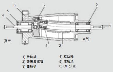 波纹管密封的 UHV 旋转式馈通(香蒲原理)