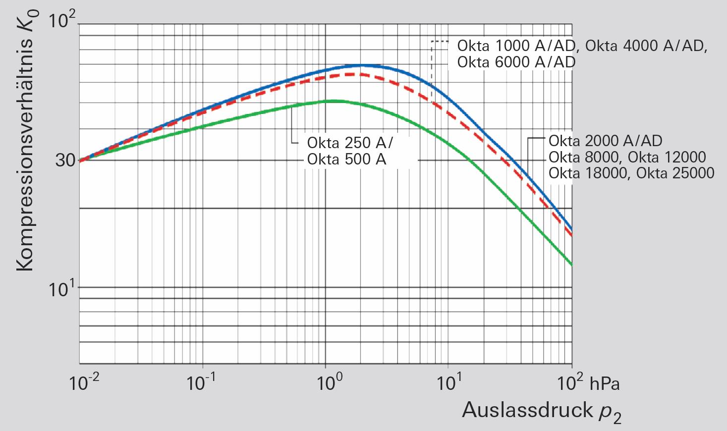 Leerlaufkompressionsverhältnis für Luft von Wälzkolbenpumpen