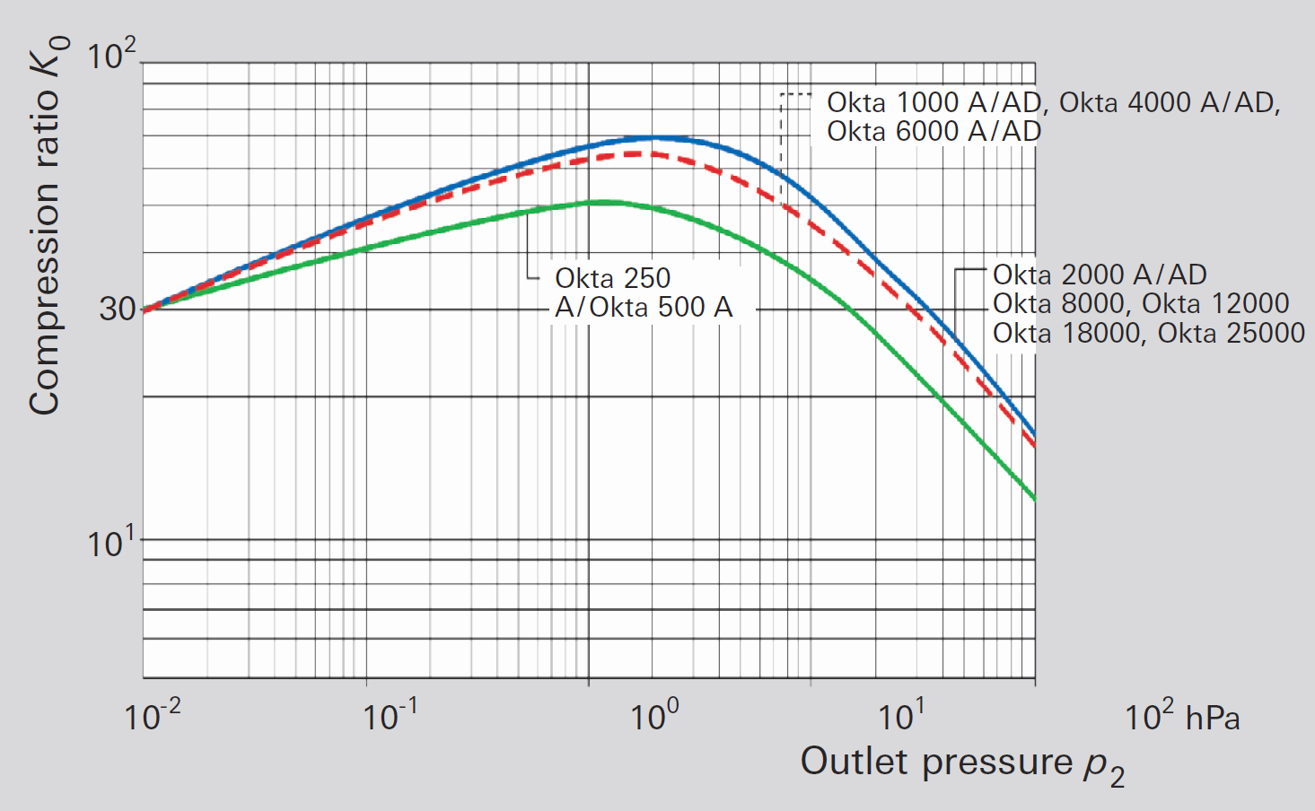 No-load compression ratio for air for Roots