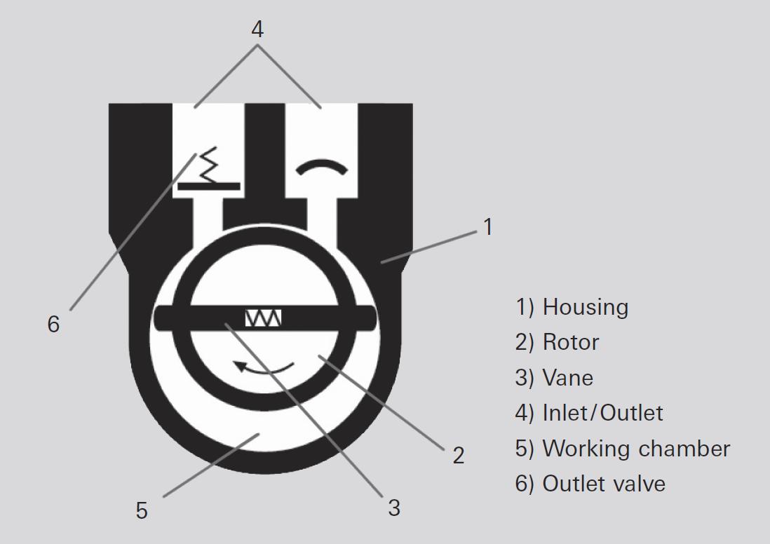 旋片泵的工作原理
