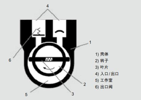 旋片式真空泵的工作原理