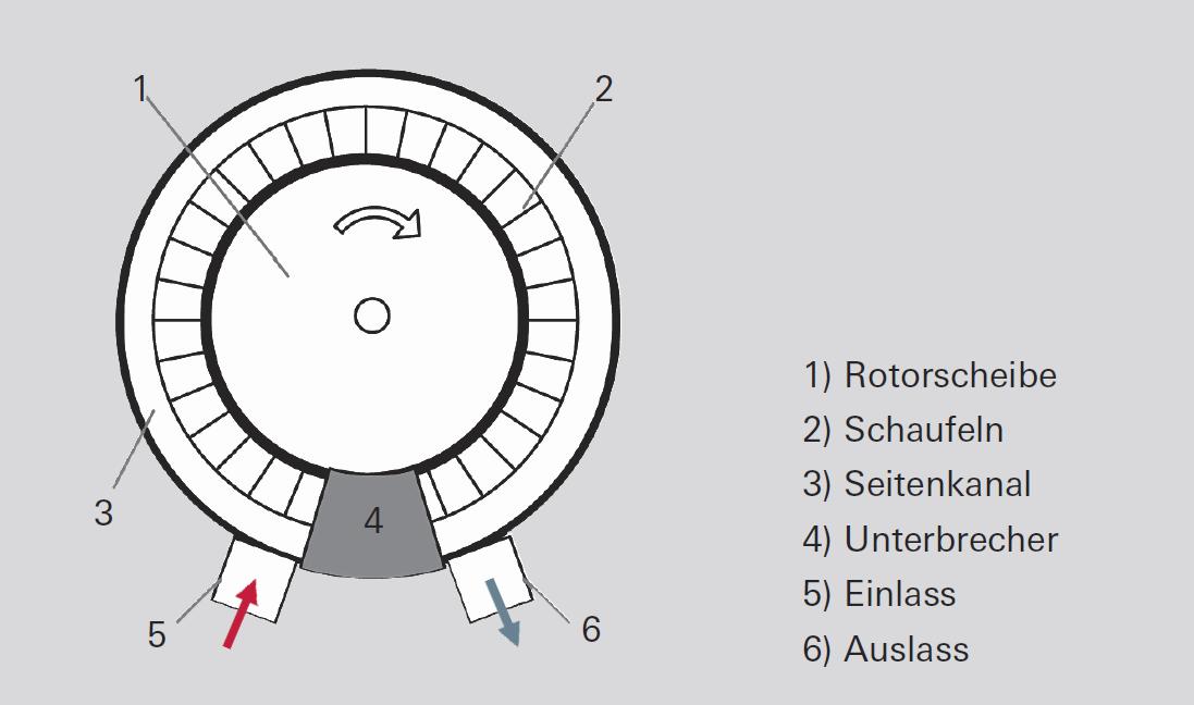 Funktionsprinzip der Seitenkanalvakuumpumpe