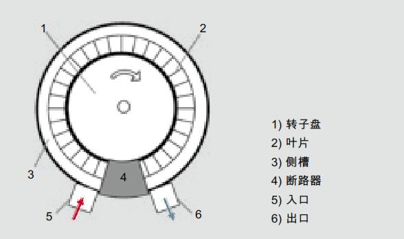 侧槽真空泵的工作原理