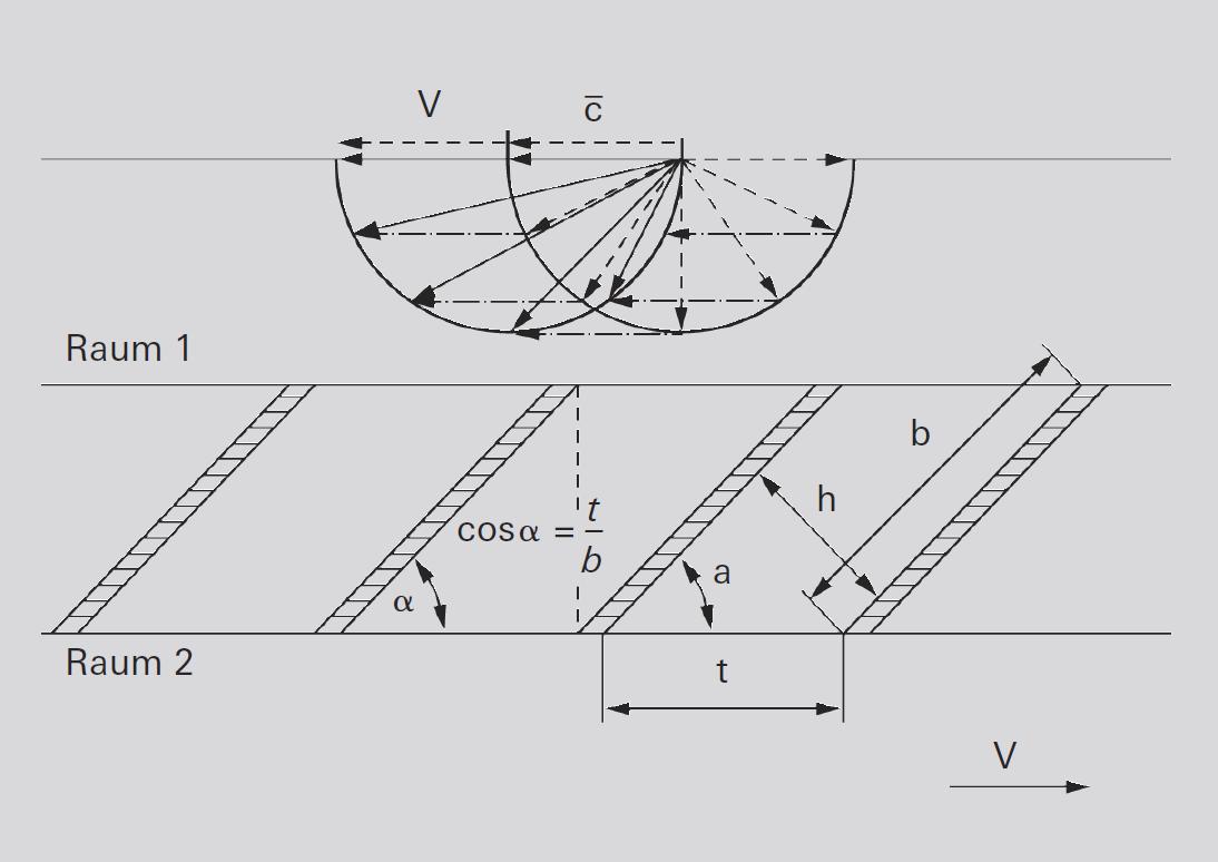 Funktionsprinzip der Turbomolekularpumpe
