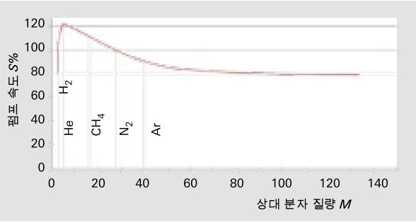 상대 분자 질량에 따른 펌프 속도