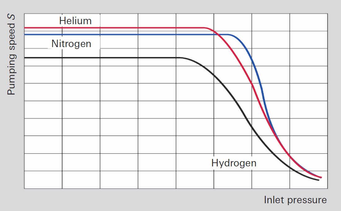 Pumping speed as a function of inlet pressure
