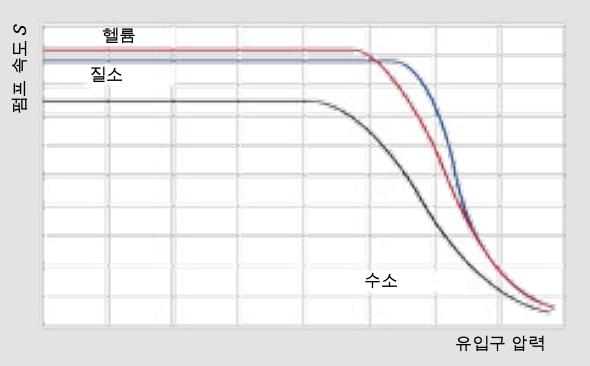 유입구 압력에 따른 펌프 속도
