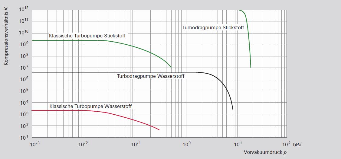 Kompressionsverhältnisse von reinen Turbo- und Turbodragpumpen
