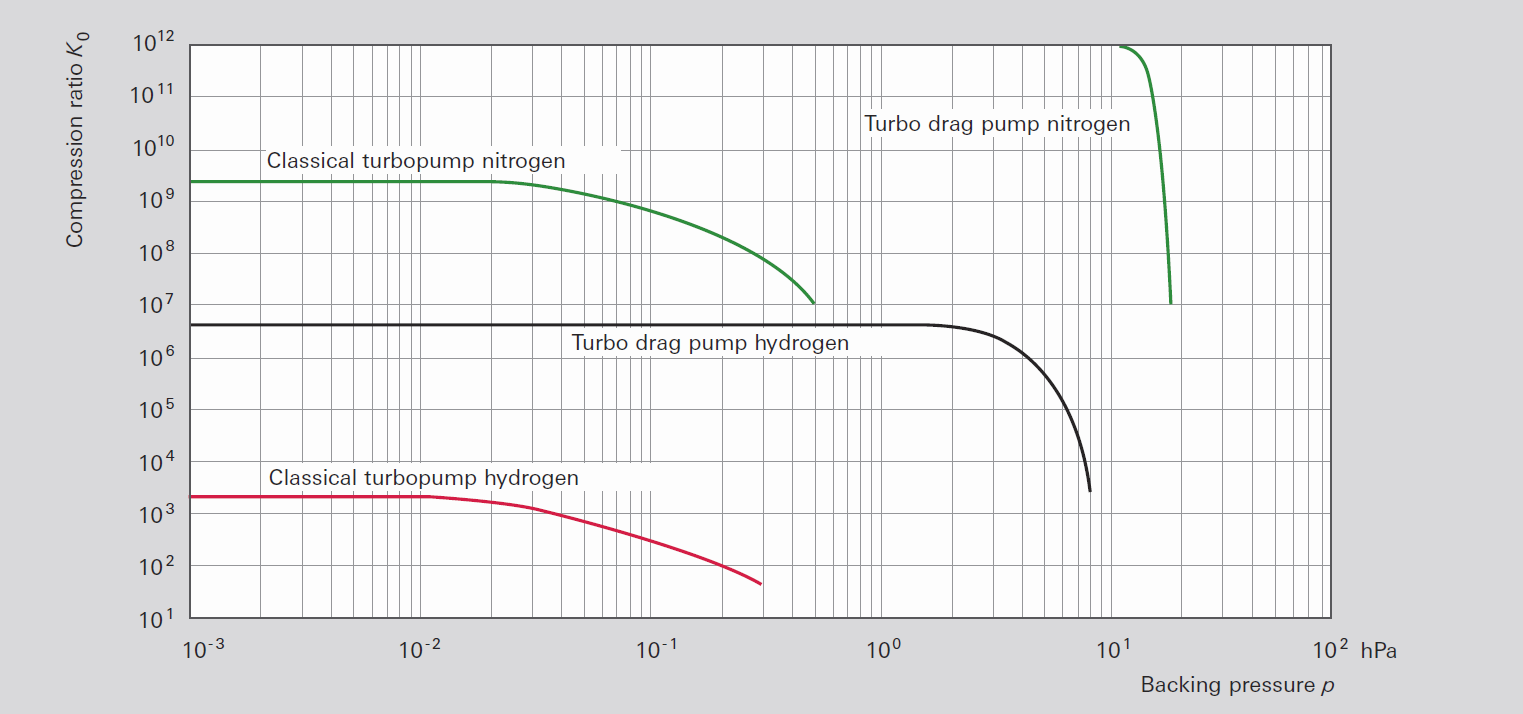 Compression ratios of pure turbopumps and turbo