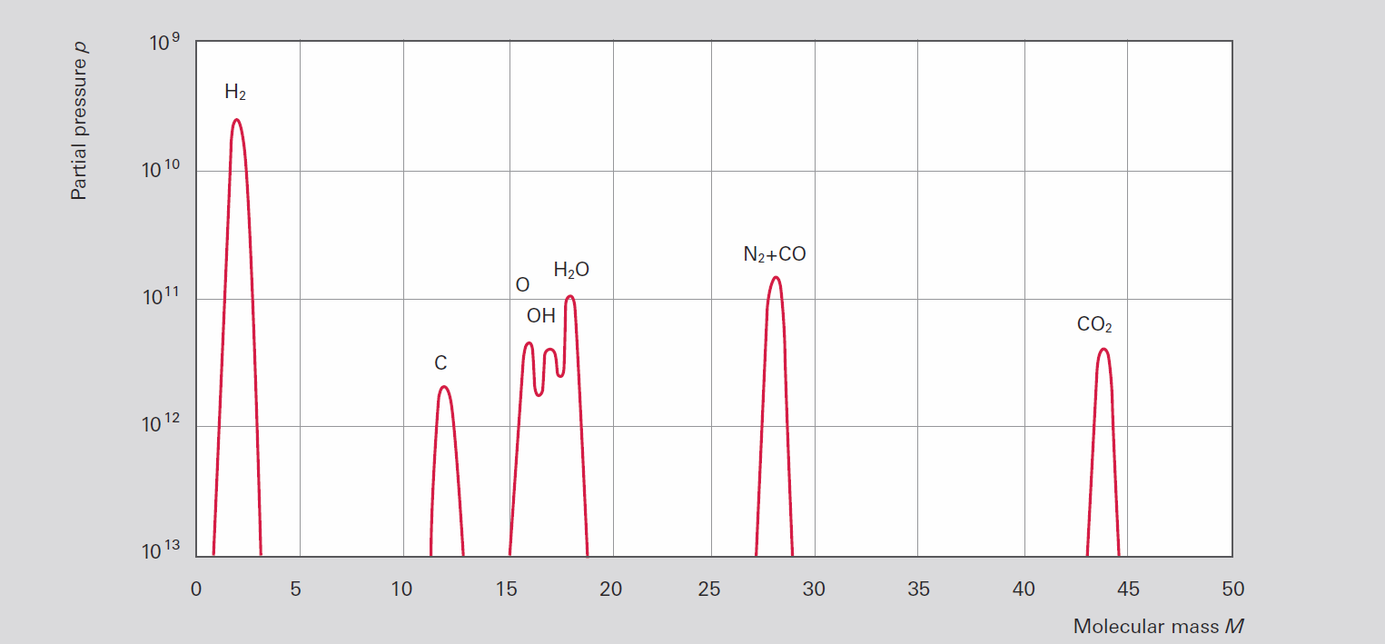 Typical UHV residual gas spectrum (turbopump)