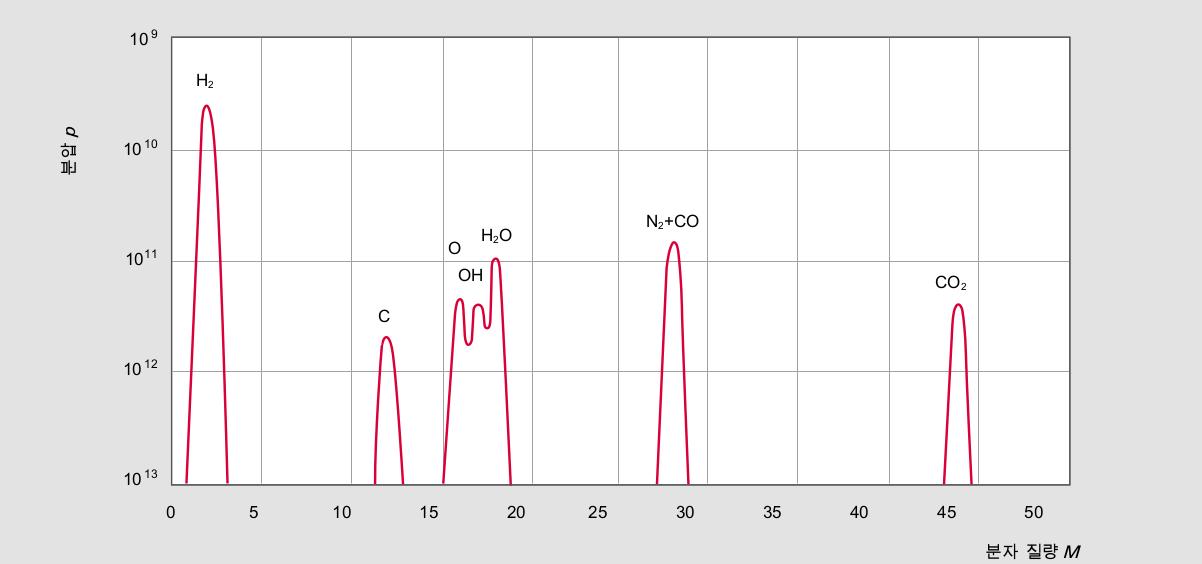 일반적인 UHV 잔류 기체 스펙트럼(터보 펌프)