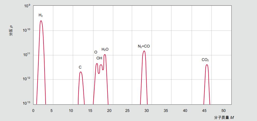 典型的 UHV 残余气体光谱(涡轮分子泵)