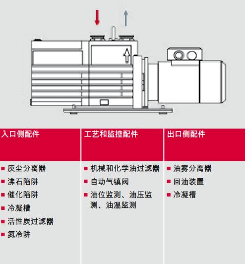 旋片泵配件