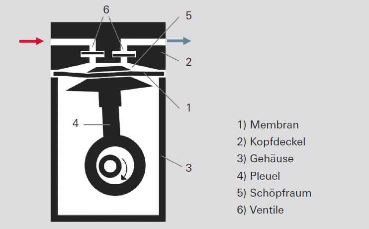 Funktionsprinzip einer Membranvakuumpumpe