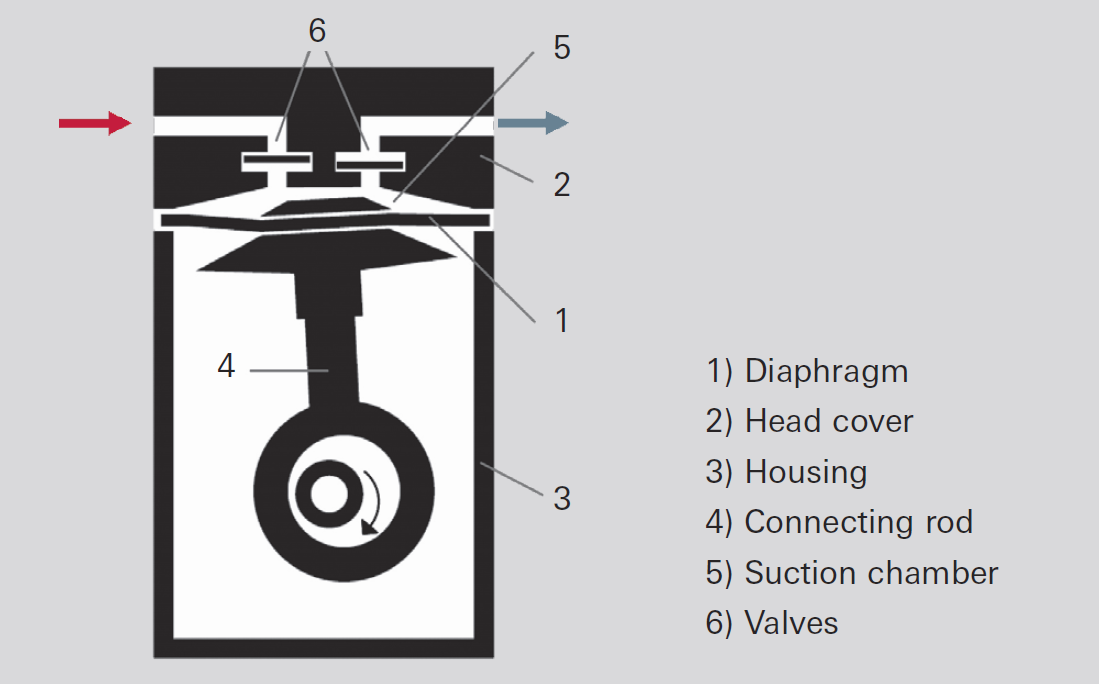 Operating principle of a diaphragm vacuum pump