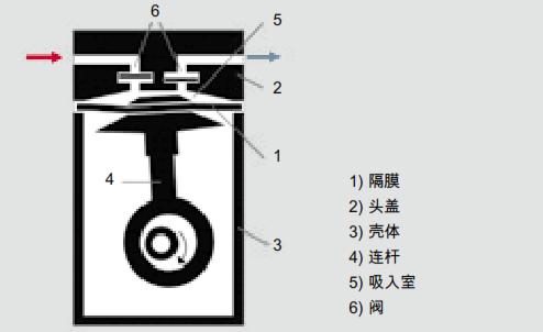 隔膜真空泵的工作原理