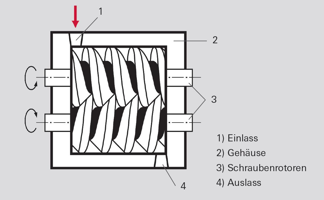 Funktionsprinzip der Schraubenpumpe