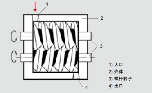 螺杆泵的工作原理