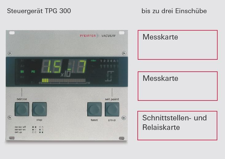 Steuergerät TPG 300 für ModulLine Sensoren