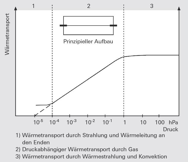 Funktionsweise des Pirani-Vakuummeters