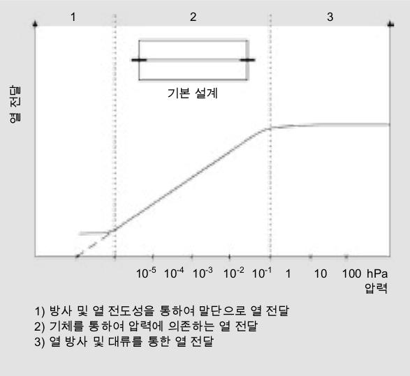 Pirani 진공 측정기의 작동 원리.