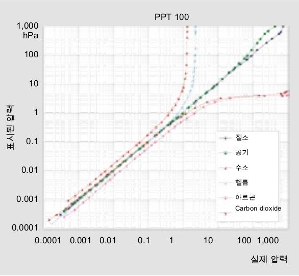 Pirani 진공 측정기 곡선