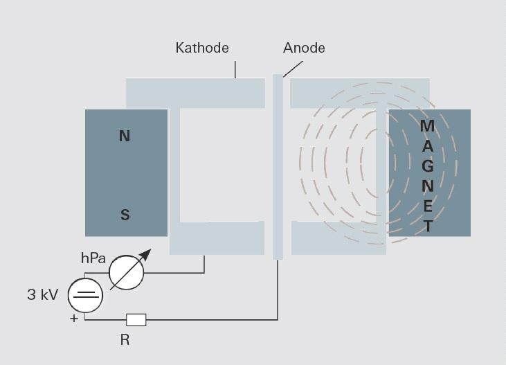Aufbau eines invertierenden Magnetrons