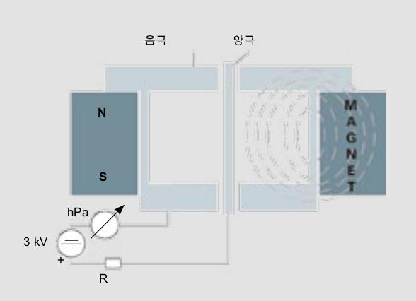 전도된 마그네트론의 설계