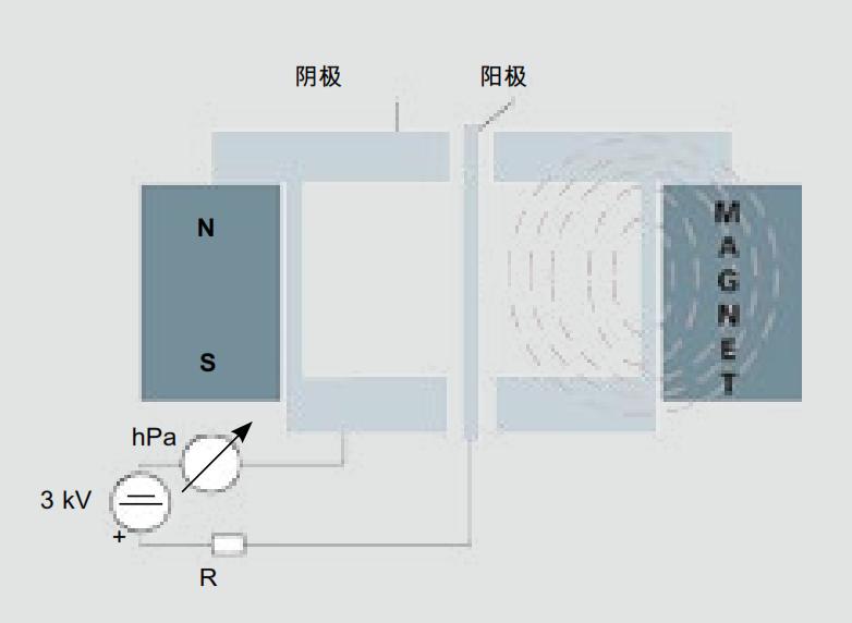 反磁控管的设计