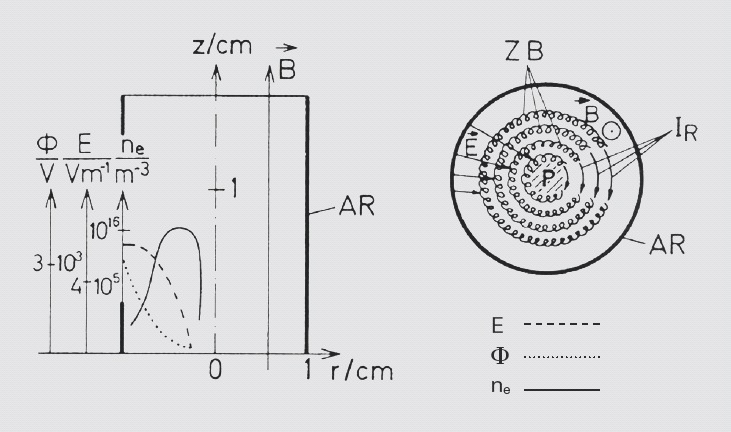 Operating principle of an inverted 			magnetron
